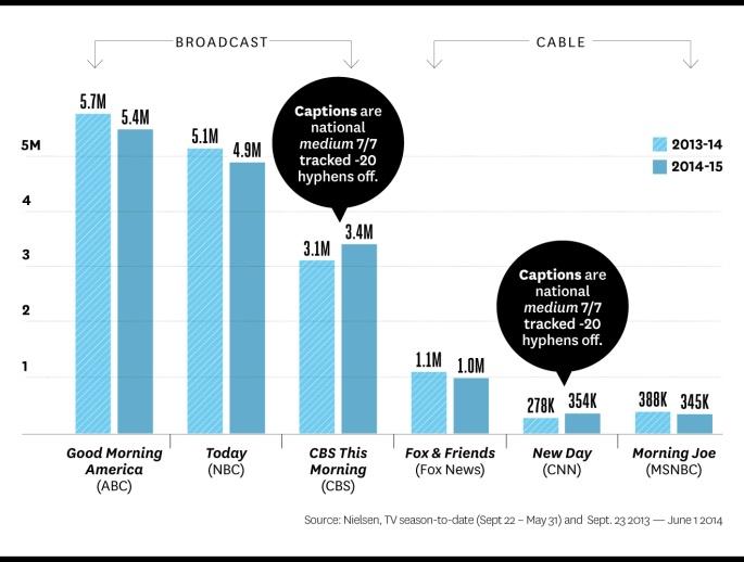 Chart via THR